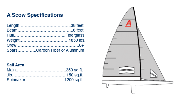 A Scow Specifications